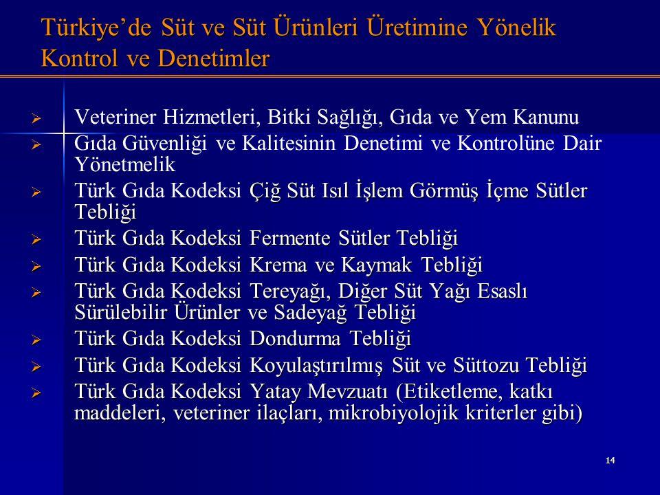 14 Türkiye'de Süt ve Süt Ürünleri Üretimine Yönelik Kontrol ve Denetimler   Veteriner Hizmetleri, Bitki Sağlığı, Gıda ve Yem Kanunu   Gıda Güvenli