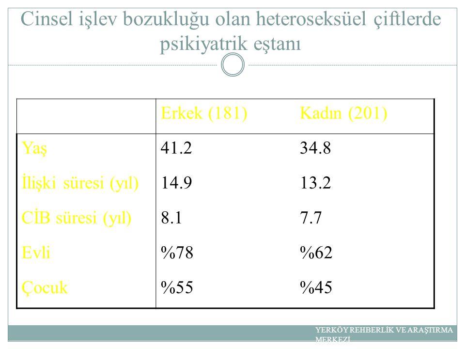 Cinsel işlev bozukluğu olan heteroseksüel çiftlerde psikiyatrik eştanı Erkek (181)Kadın (201) Yaş41.234.8 İlişki süresi (yıl)14.913.2 CİB süresi (yıl)8.17.7 Evli%78%62 Çocuk%55%45 YERKÖY REHBERLİK VE ARAŞTIRMA MERKEZİ