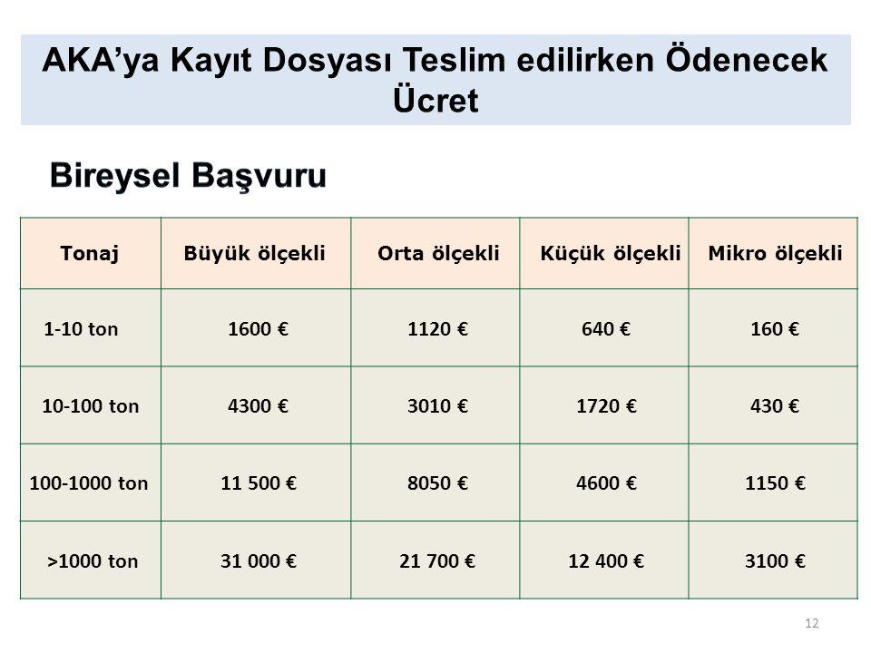 AKA'ya Kayıt Dosyası Teslim edilirken Ödenecek Ücret Tonaj Büyük ölçekli Orta ölçekli Küçük ölçekli Mikro ölçekli 1-10 ton 1600 € 1120 € 640 € 160 € 1