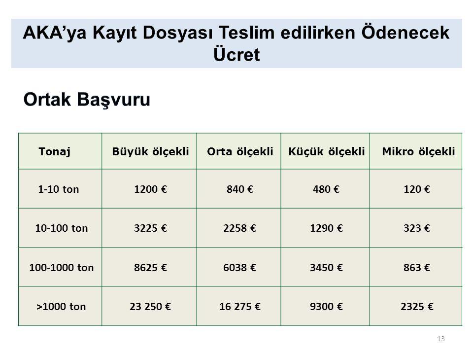 AKA'ya Kayıt Dosyası Teslim edilirken Ödenecek Ücret Tonaj Büyük ölçekli Orta ölçekli Küçük ölçekli Mikro ölçekli 1-10 ton 1200 € 840 € 480 € 120 € 10