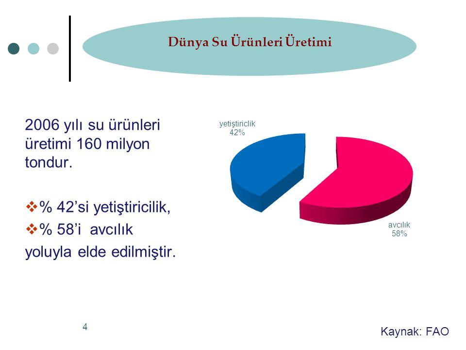 25 Bölgeler itibariyle Baraj Göllerindeki Faal Tesis Sayısı ve Kapasiteleri Baraj Göllerinde Yetiştirilen Alabalık Miktarı Türkiye AlabalıkÜretiminin % 48,5 'ini oluşturmaktadır.