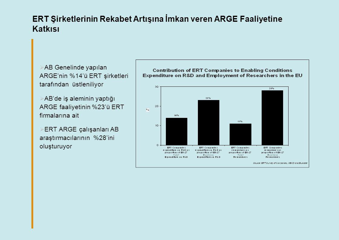 ERT Şirketlerinin Rekabet Artışına İmkan veren ARGE Faaliyetine Katkısı  AB Genelinde yapılan ARGE'nin %14'ü ERT şirketleri tarafından üstleniliyor  AB'de iş aleminin yaptığı ARGE faaliyetinin %23'ü ERT firmalarına ait  ERT ARGE çalışanları AB araştırmacılarının %28'ini oluşturuyor