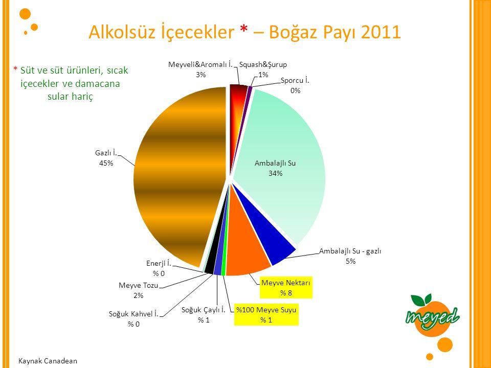 Markalı ve PL Dağılımı – %100 MS  2006 – 2011 döneminde,  PL'deki büyüme 3.5 kat  PL payını % 2'den % 10'a çıkarmış Kaynak Canadean