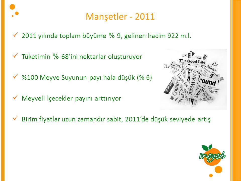 Son 10 yılda %100 Meyve Suyu (MS) pazarında ne oldu .