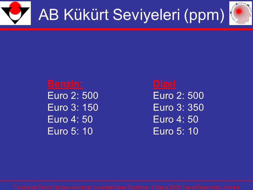 Türkiye'de Temiz Yakıtlar ve Araçlar Yuvarkak Masa Toplantısı, 4 Mayıs 2006, Neva Palas Hotel, Ankara AB Kükürt Seviyeleri (ppm) Benzin: Euro 2: 500 E