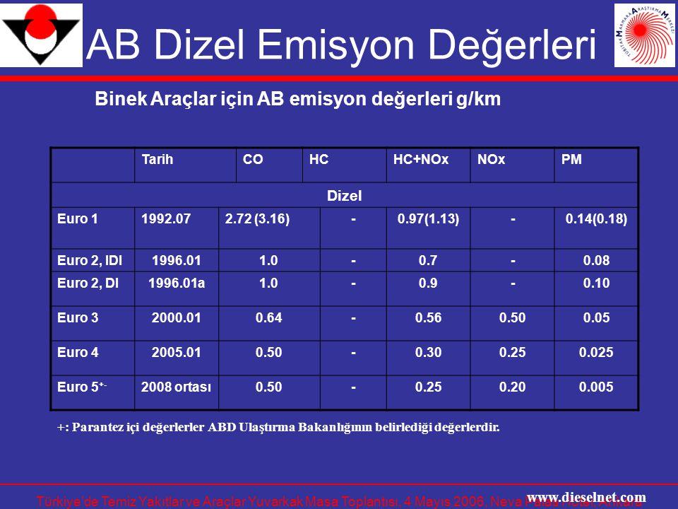 Türkiye'de Temiz Yakıtlar ve Araçlar Yuvarkak Masa Toplantısı, 4 Mayıs 2006, Neva Palas Hotel, Ankara AB Dizel Emisyon Değerleri www.dieselnet.com Tar