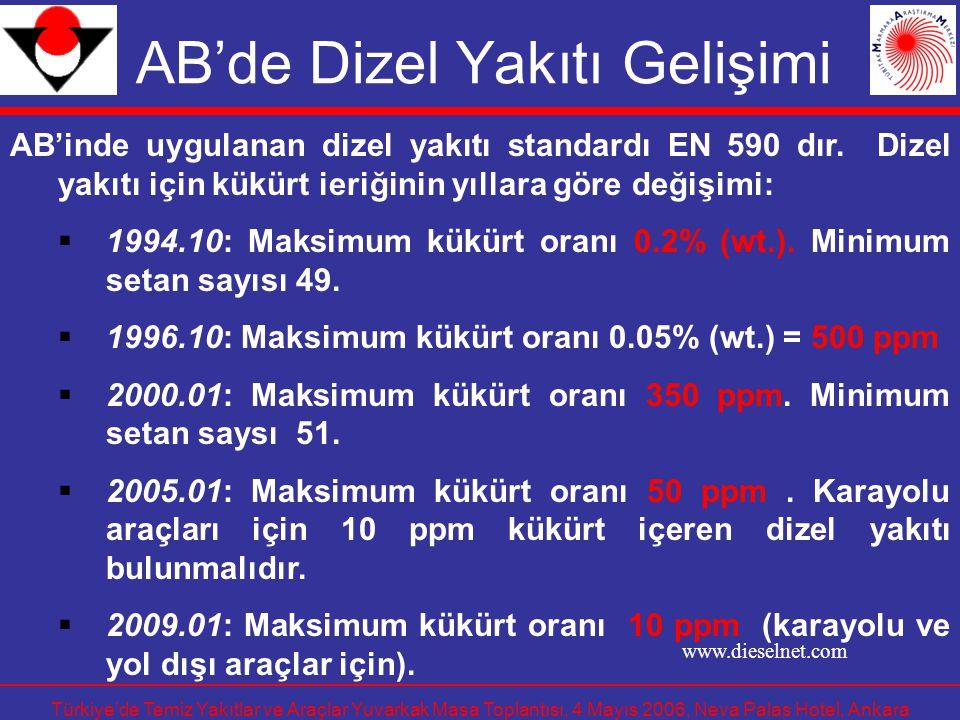 Türkiye'de Temiz Yakıtlar ve Araçlar Yuvarkak Masa Toplantısı, 4 Mayıs 2006, Neva Palas Hotel, Ankara AB Kükürt Seviyeleri (ppm) Benzin: Euro 2: 500 Euro 3: 150 Euro 4: 50 Euro 5: 10 Dizel Euro 2: 500 Euro 3: 350 Euro 4: 50 Euro 5: 10