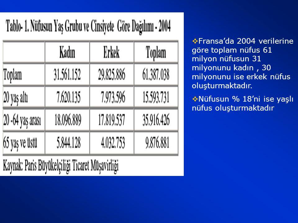 Etnik Gruplar: Fransız, Korsikalı, Bask, Bröton, Katalan, Alzaslı, Denizasırı Bölgelerden gelenler mevcuttur. Toplam Nüfus içerisinde Yabancıların Ora
