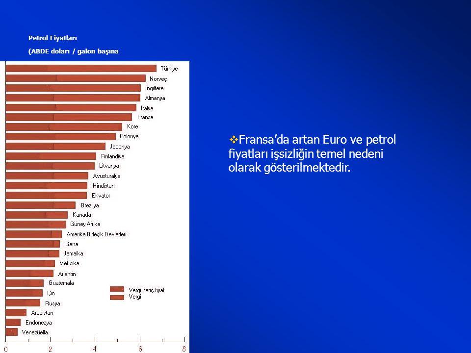 İŞSİZLİK ve İSTİHDAM  Fransa'da çalışabilir nüfusun % 9.7 işsizdir.  ülkedeki işsizlerin sayısı 2 milyon 716 bine yükselmiştir.