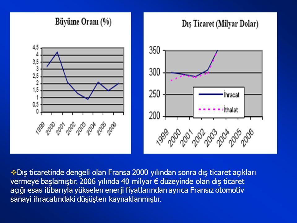  Fransa'da GSYİH 2002'den sonra bir artış içine girmiş. Buna bağlı olarak da kişi başına düşen milli gelirde de önemli bir artış gözlenmiştir.