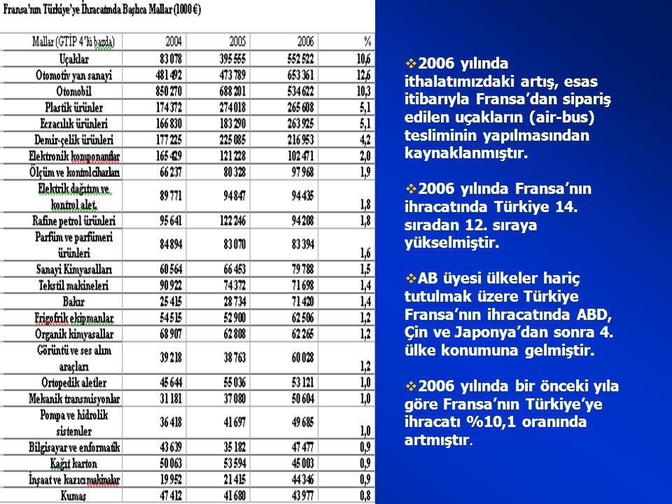  2006 yılı itibarıyla Fransa toplam ihracatının %1,4'ünü Türkiye'ye yapmaktadır.  Türkiye-Fransa dış ticaret hacmi bugüne kadar kaydedilen en yüksek