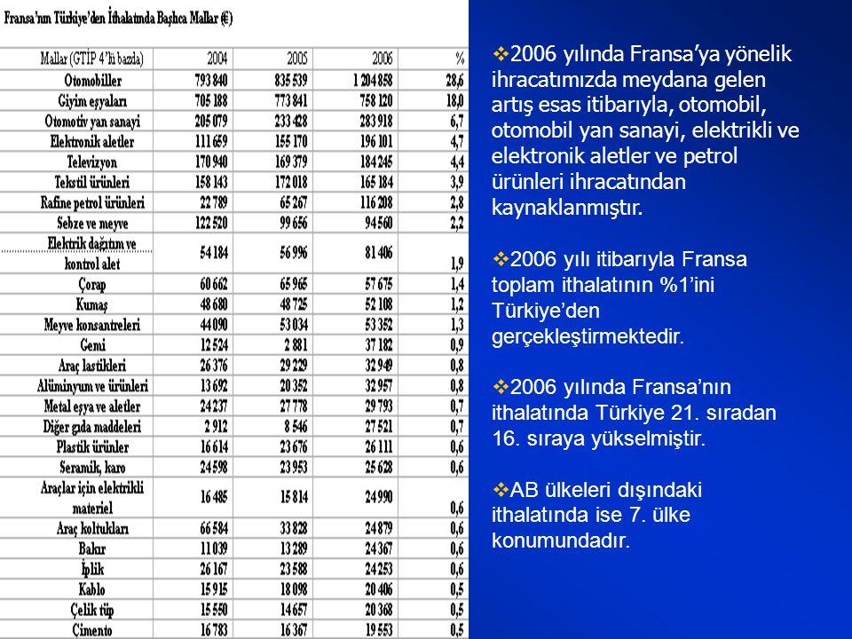  2006 yılında ithalatımızdaki artış, esas itibarıyla Fransa'dan sipariş edilen uçakların (air-bus) tesliminin yapılmasından kaynaklanmıştır.  2006 y