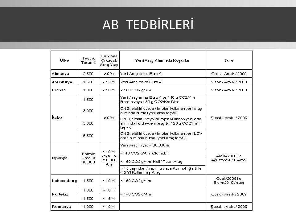 AB TEDBİRLERİ