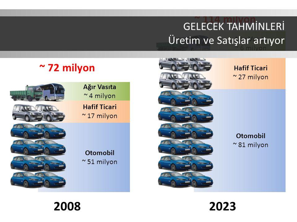 Otomobil ~ 51 milyon Hafif Ticari ~ 17 milyon Ağır Vasıta ~ 4 milyon Otomobil ~ 81 milyon Hafif Ticari ~ 27 milyon Ağır Vasıta ~ 6 milyon ~ 72 milyon ~ 114 milyon 20082023 GELECEK TAHMİNLERİ Üretim ve Satışlar artıyor