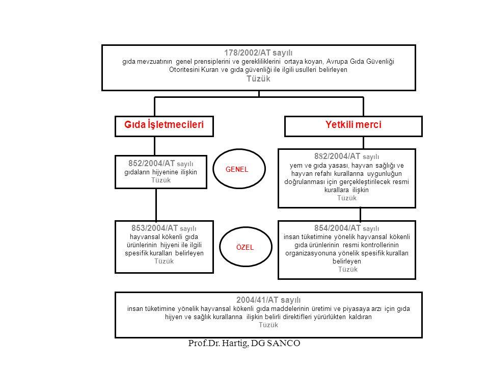 Prof.Dr. Hartig, DG SANCO ÖZEL 178/2002/AT sayılı gıda mevzuatının genel prensiplerini ve gerekliliklerini ortaya koyan, Avrupa Gıda Güvenliği Otorite