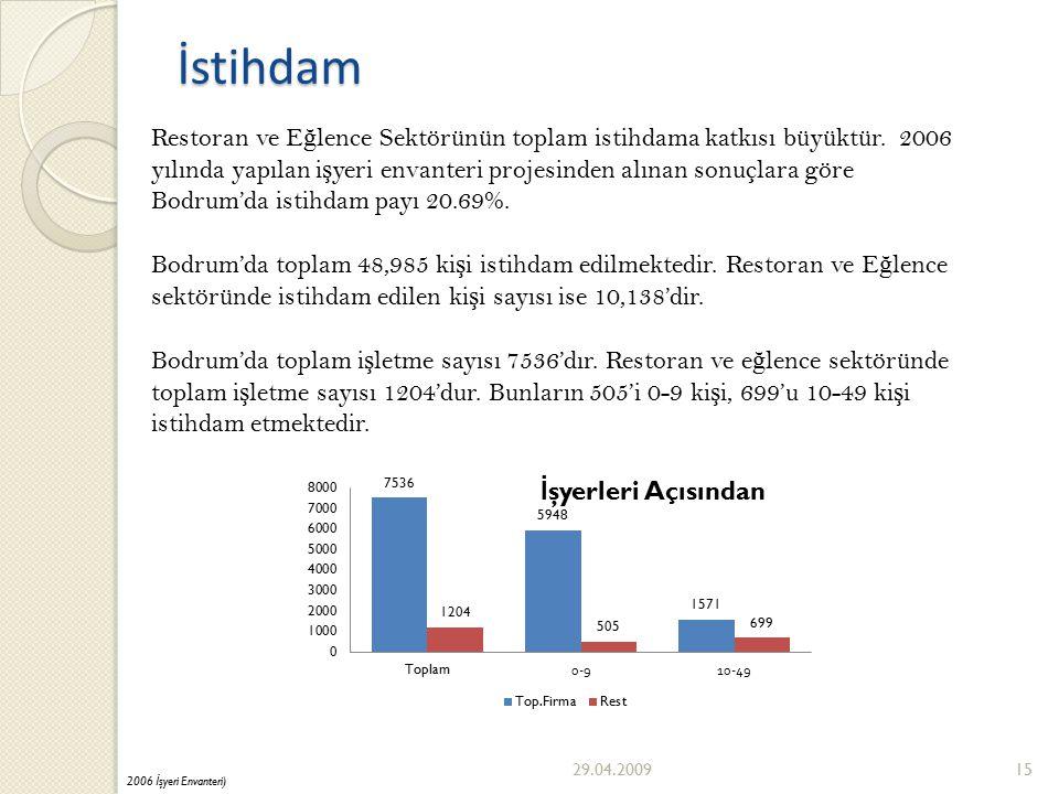 29.04.200915 İstihdam Restoran ve E ğ lence Sektörünün toplam istihdama katkısı büyüktür.