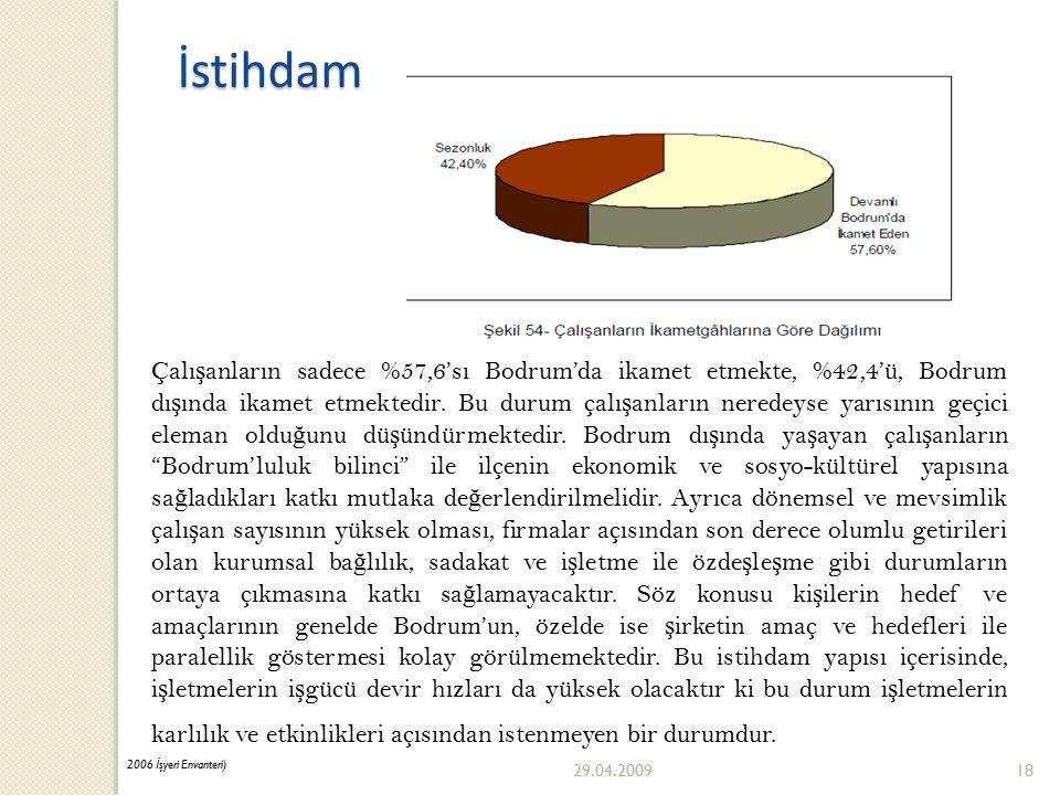 29.04.200918 Çalı ş anların sadece %57,6'sı Bodrum'da ikamet etmekte, %42,4'ü, Bodrum dı ş ında ikamet etmektedir.
