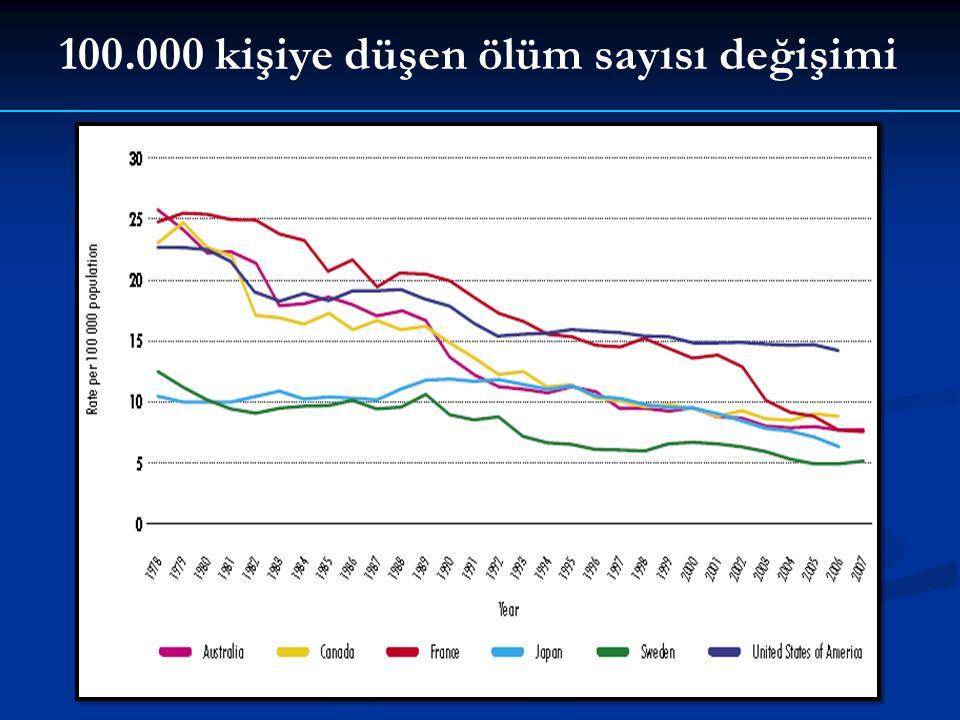 100.000 kişiye düşen ölüm sayısı değişimi