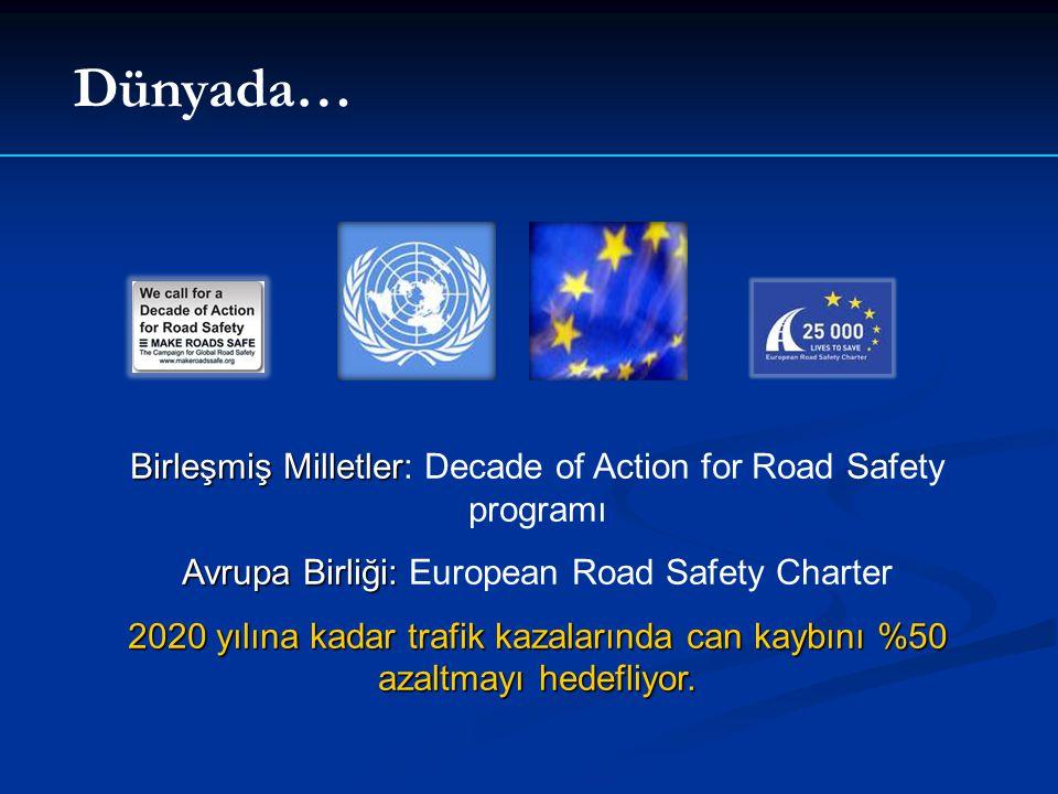 Dünyada… Birleşmiş Milletler Birleşmiş Milletler: Decade of Action for Road Safety programı Avrupa Birliği: Avrupa Birliği: European Road Safety Charter 2020 yılına kadar trafik kazalarında can kaybını %50 azaltmayı hedefliyor.