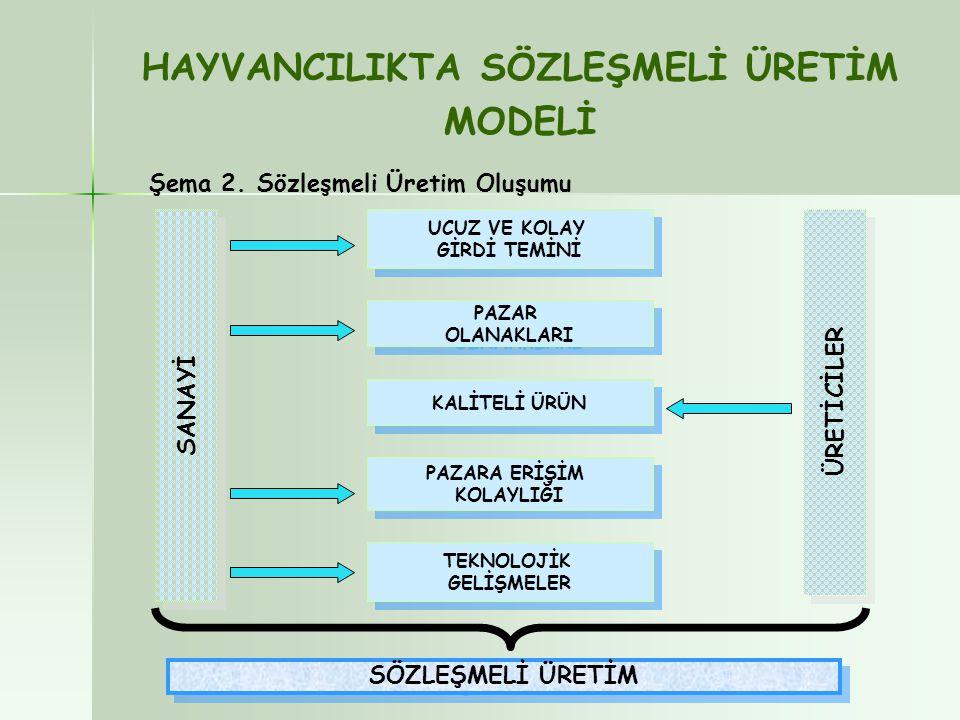 DEVEKUŞU YETİŞTİRİCİLİĞİ  Türkiye çapında devekuşu yetiştiriciliği yapmakta olan 249 adet işletme bulunmaktadır.