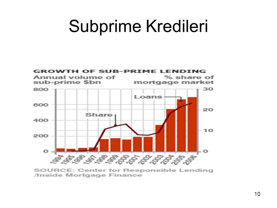 10 Subprime Kredileri