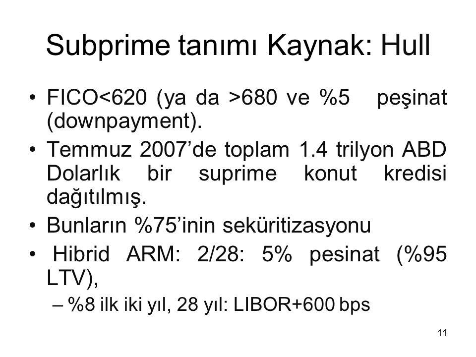 11 Subprime tanımı Kaynak: Hull FICO 680 ve %5 peşinat (downpayment). Temmuz 2007'de toplam 1.4 trilyon ABD Dolarlık bir suprime konut kredisi dağıtıl