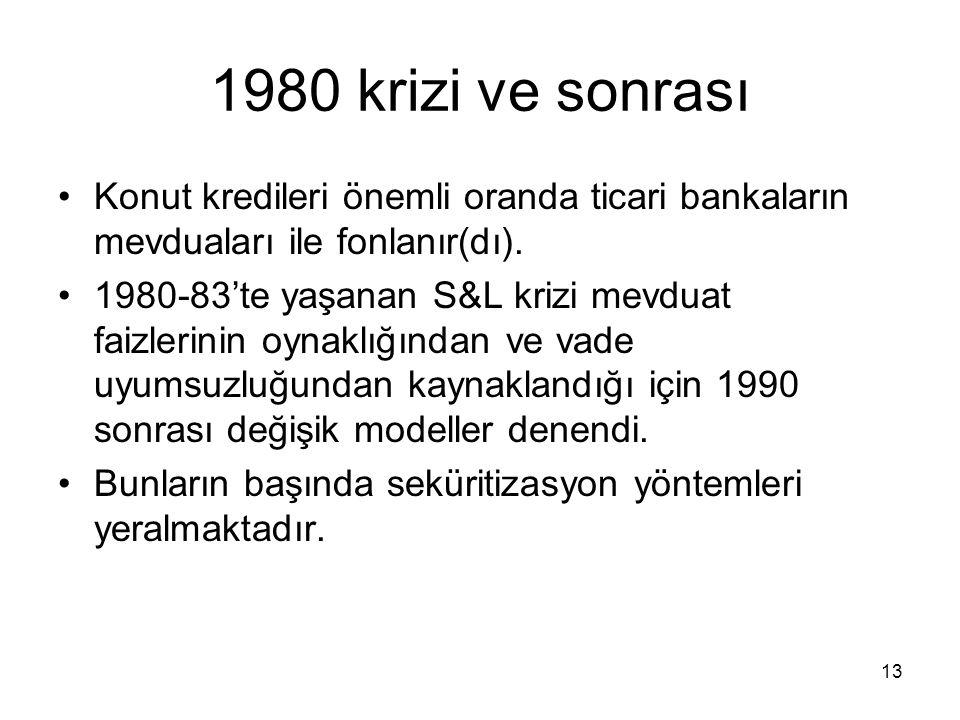 13 1980 krizi ve sonrası Konut kredileri önemli oranda ticari bankaların mevduaları ile fonlanır(dı). 1980-83'te yaşanan S&L krizi mevduat faizlerinin