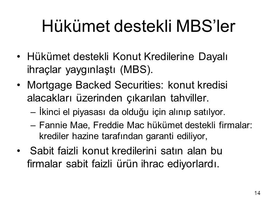 14 Hükümet destekli MBS'ler Hükümet destekli Konut Kredilerine Dayalı ihraçlar yaygınlaştı (MBS). Mortgage Backed Securities: konut kredisi alacakları