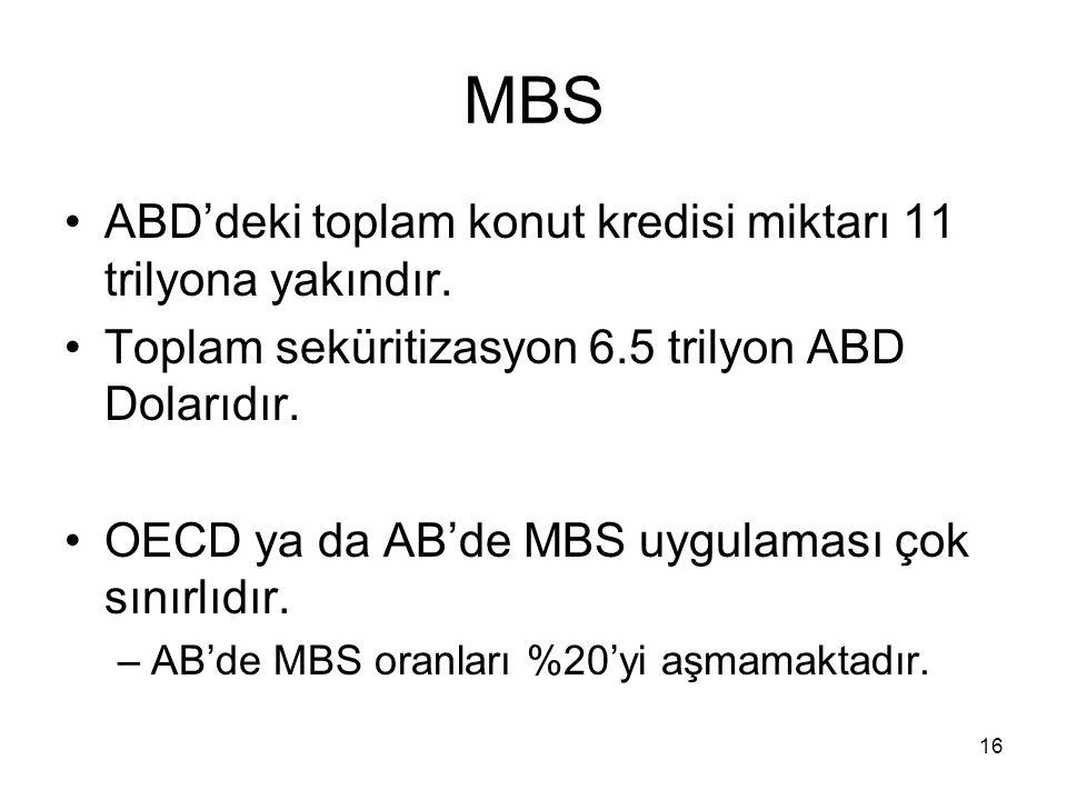 16 MBS ABD'deki toplam konut kredisi miktarı 11 trilyona yakındır. Toplam seküritizasyon 6.5 trilyon ABD Dolarıdır. OECD ya da AB'de MBS uygulaması ço