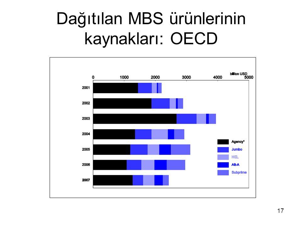 17 Dağıtılan MBS ürünlerinin kaynakları: OECD