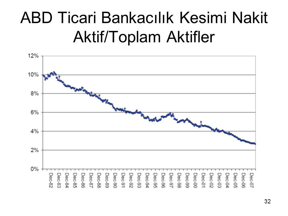32 ABD Ticari Bankacılık Kesimi Nakit Aktif/Toplam Aktifler
