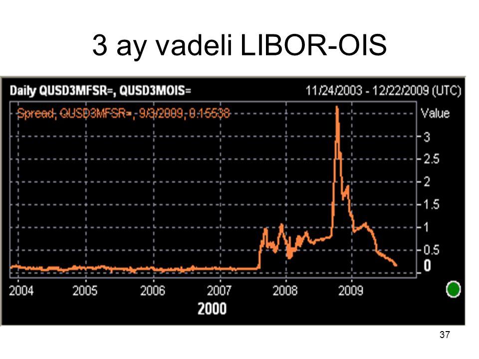 3 ay vadeli LIBOR-OIS 37