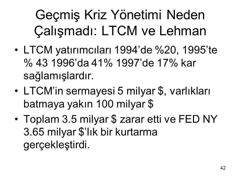 42 Geçmiş Kriz Yönetimi Neden Çalışmadı: LTCM ve Lehman LTCM yatırımcıları 1994'de %20, 1995'te % 43 1996'da 41% 1997'de 17% kar sağlamışlardır. LTCM'