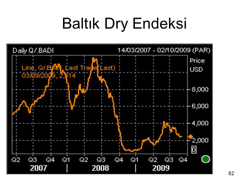 Baltık Dry Endeksi 62