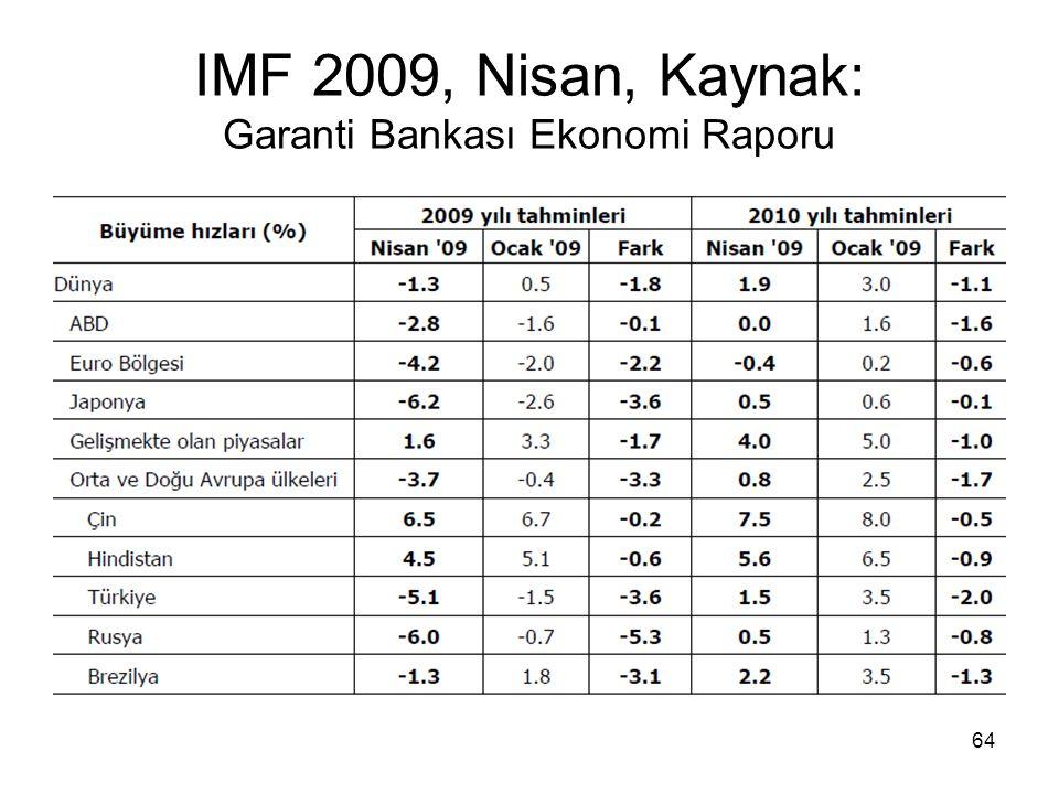 64 IMF 2009, Nisan, Kaynak: Garanti Bankası Ekonomi Raporu