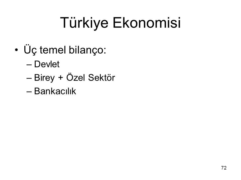 72 Türkiye Ekonomisi Üç temel bilanço: –Devlet –Birey + Özel Sektör –Bankacılık