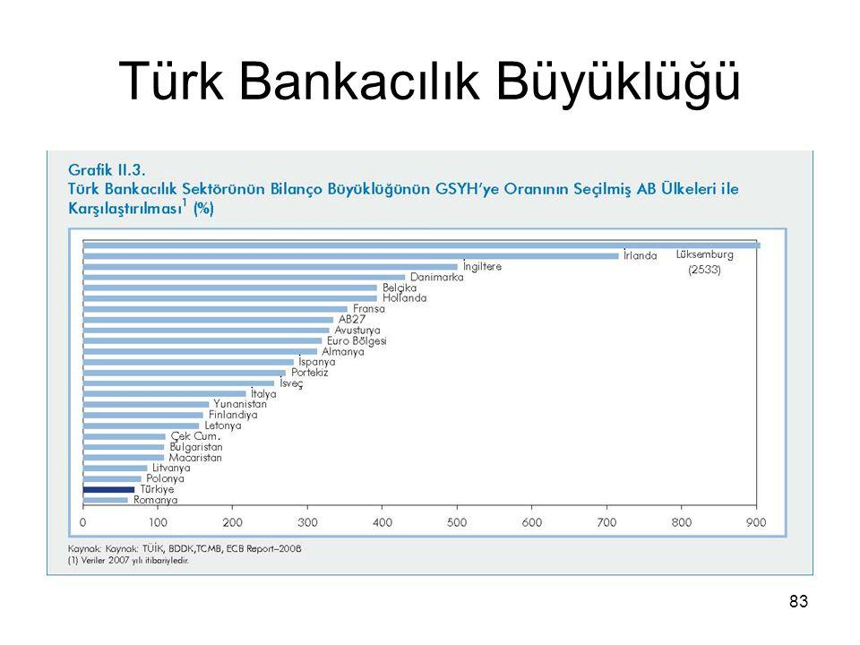 83 Türk Bankacılık Büyüklüğü