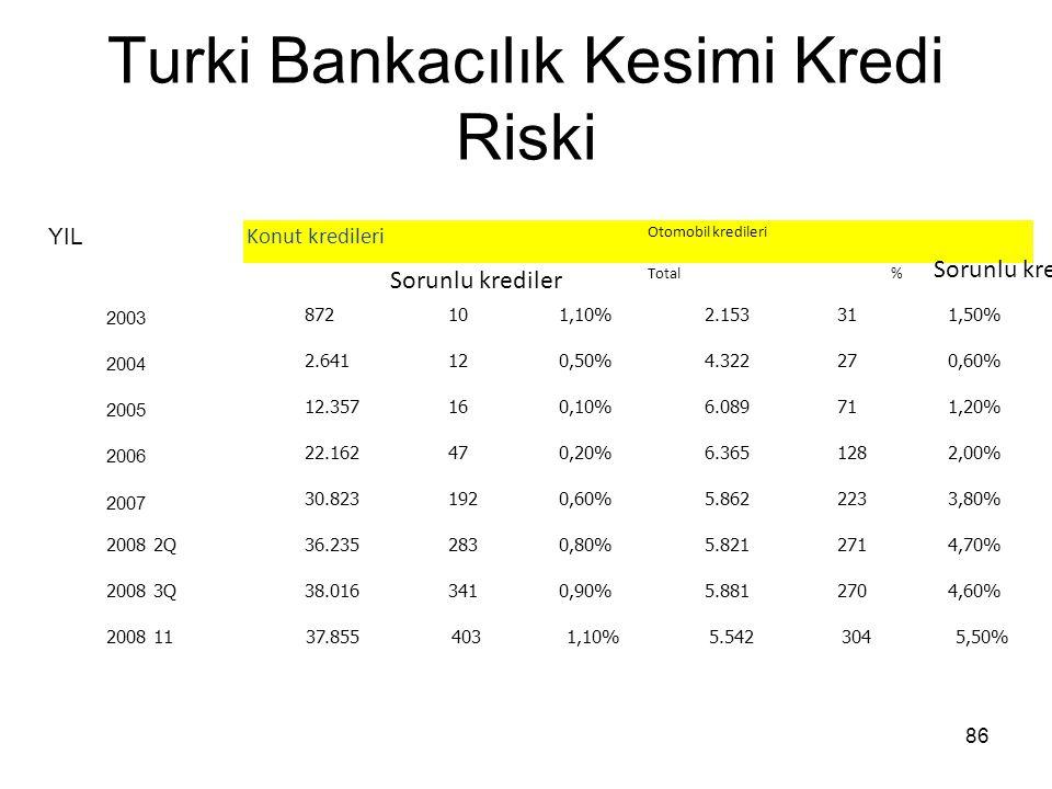 86 Turki Bankacılık Kesimi Kredi Riski YIL Konut kredileri Otomobil kredileri Sorunlu krediler Total Sorunlu kredilL % 2003 872101,10%2.153311,50% 200