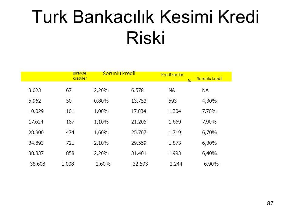 87 Turk Bankacılık Kesimi Kredi Riski Bireysel krediler Kredi kartları Sorunlu kredil % 3.023672,20%6.578NA 5.962500,80%13.7535934,30% 10.0291011,00%1