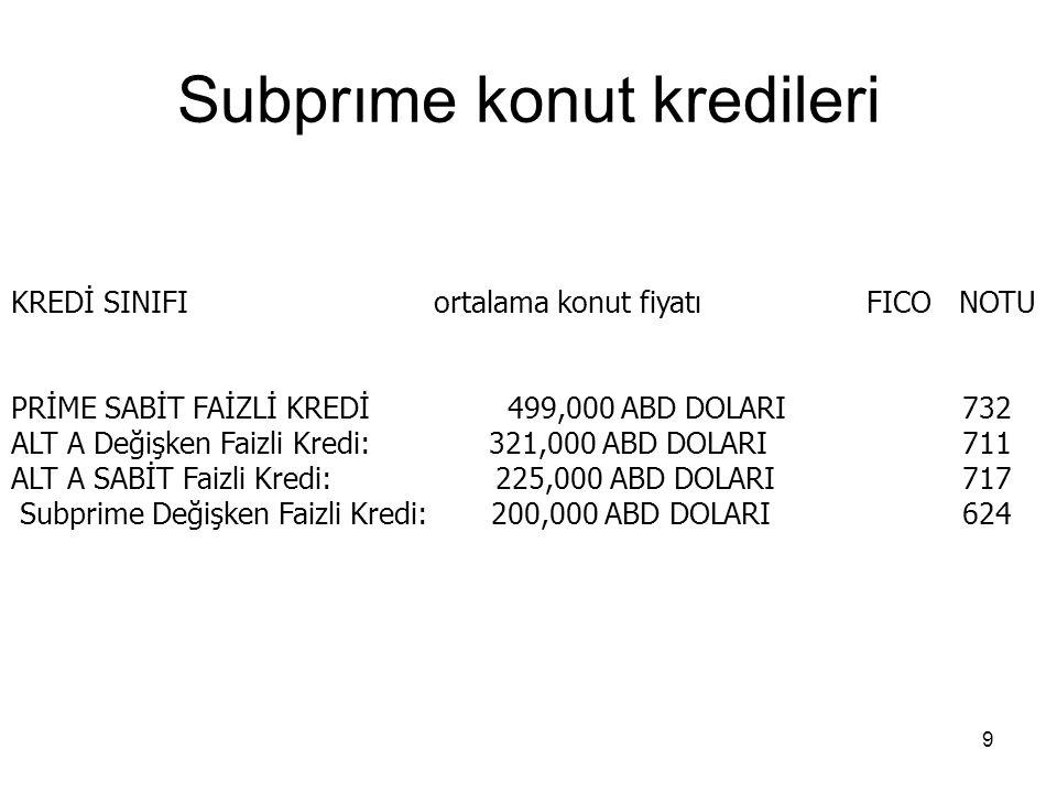 9 Subprıme konut kredileri KREDİ SINIFI ortalama konut fiyatı FICO NOTU PRİME SABİT FAİZLİ KREDİ 499,000 ABD DOLARI732 ALT A Değişken Faizli Kredi: 32
