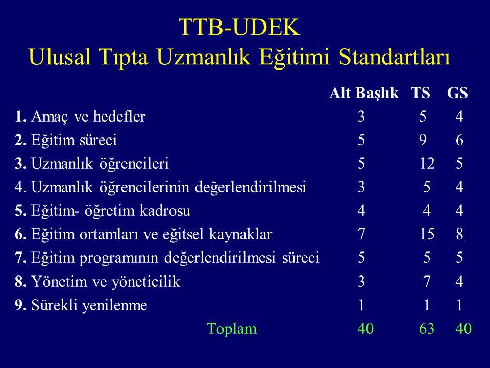 TTB-UDEK Ulusal Tıpta Uzmanlık Eğitimi Standartları Alt Başlık TS GS 1.