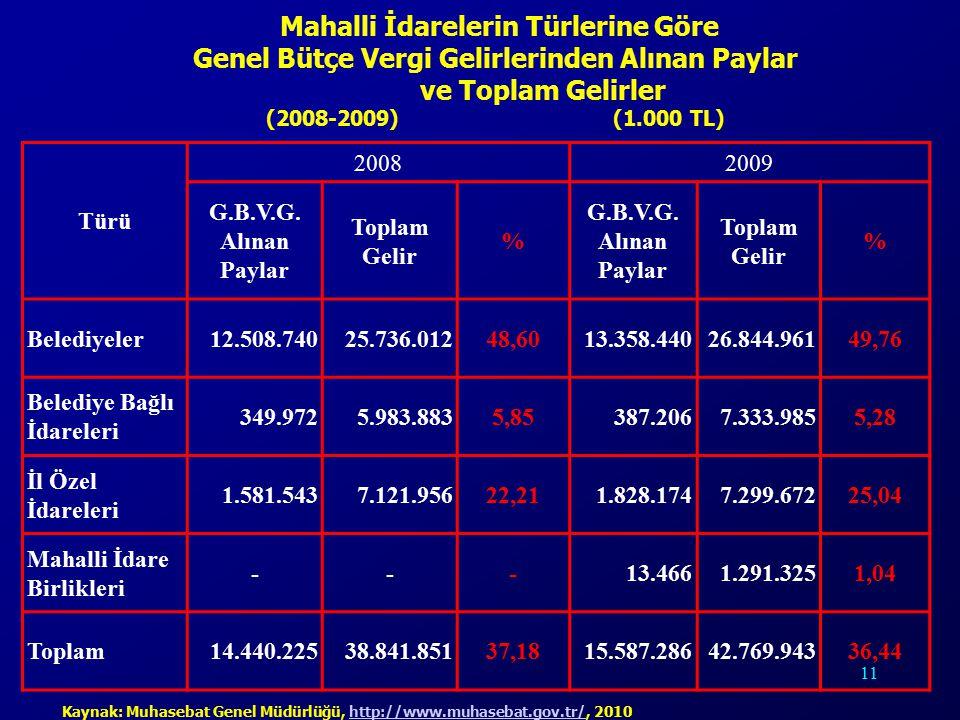 11 Türü 20082009 G.B.V.G.Alınan Paylar Toplam Gelir % G.B.V.G.