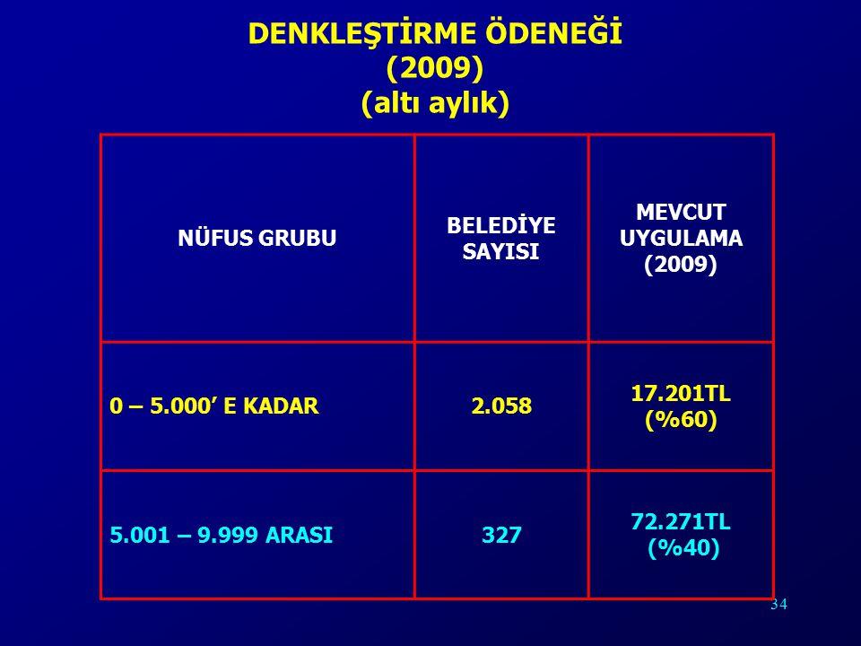 34 DENKLEŞTİRME ÖDENEĞİ (2009) (altı aylık) NÜFUS GRUBU BELEDİYE SAYISI MEVCUT UYGULAMA (2009) 0 – 5.000' E KADAR2.058 17.201TL (%60) 5.001 – 9.999 ARASI327 72.271TL (%40)