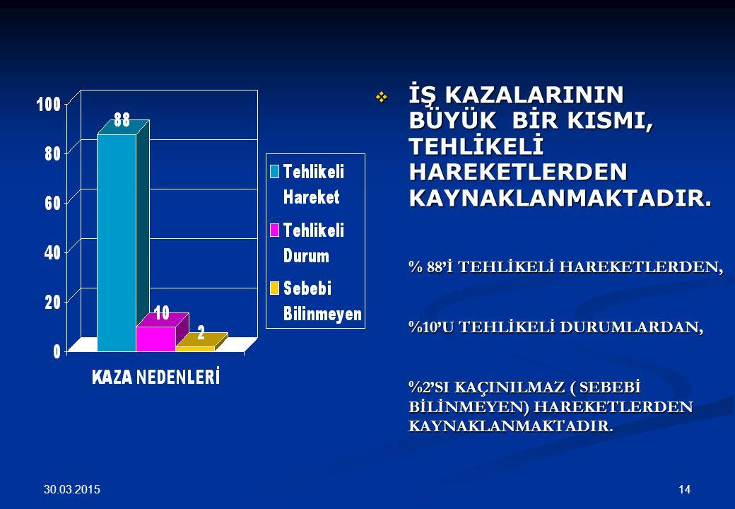 30.03.2015 14  İŞ KAZALARININ BÜYÜK BİR KISMI, TEHLİKELİ HAREKETLERDEN KAYNAKLANMAKTADIR. % 88'İ TEHLİKELİ HAREKETLERDEN, %10'U TEHLİKELİ DURUMLARDAN