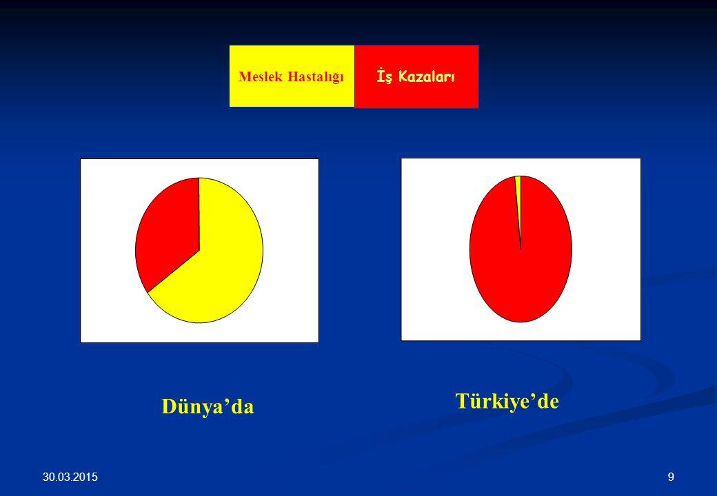 30.03.2015 9 Dünya'da Türkiye'de İş Kazaları Meslek Hastalığı