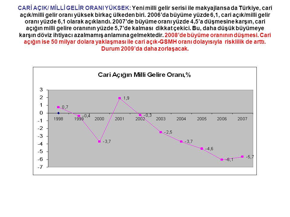 CARİ AÇIK/ MİLLİ GELİR ORANI YÜKSEK: Yeni milli gelir serisi ile makyajlansa da Türkiye, cari açık/milli gelir oranı yüksek birkaç ülkeden biri. 2006'