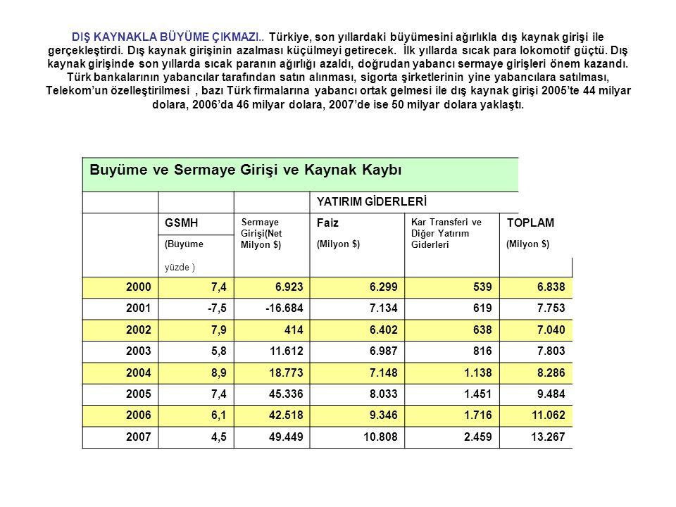 DIŞ KAYNAKLA BÜYÜME ÇIKMAZI.. Türkiye, son yıllardaki büyümesini ağırlıkla dış kaynak girişi ile gerçekleştirdi. Dış kaynak girişinin azalması küçülme