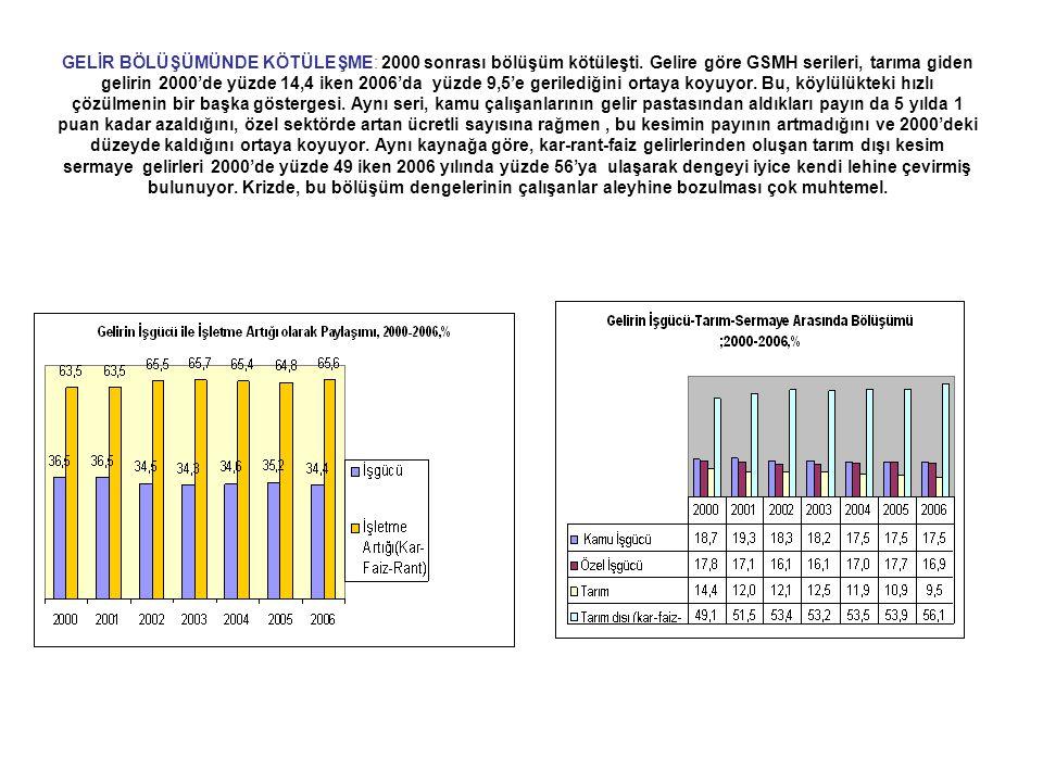 GELİR BÖLÜŞÜMÜNDE KÖTÜLEŞME: 2000 sonrası bölüşüm kötüleşti. Gelire göre GSMH serileri, tarıma giden gelirin 2000'de yüzde 14,4 iken 2006'da yüzde 9,5