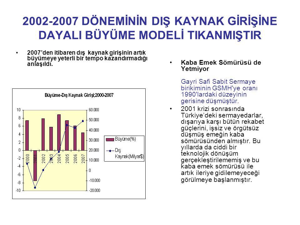 2002-2007 DÖNEMİNİN DIŞ KAYNAK GİRİŞİNE DAYALI BÜYÜME MODELİ TIKANMIŞTIR 2007'den itibaren dış kaynak girişinin artık büyümeye yeterli bir tempo kazan