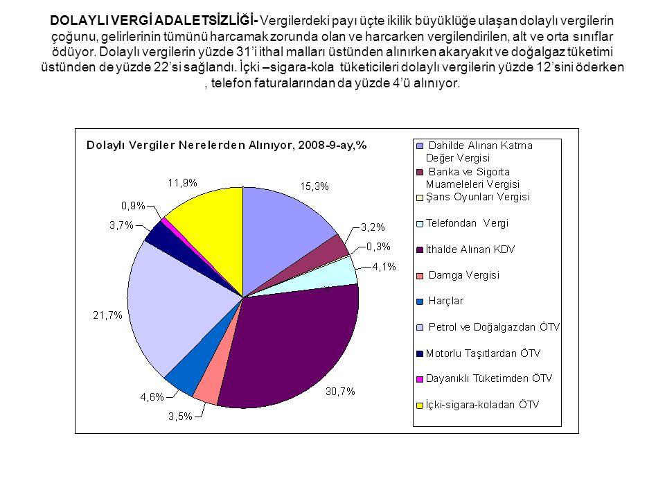 DOLAYLI VERGİ ADALETSİZLİĞİ- Vergilerdeki payı üçte ikilik büyüklüğe ulaşan dolaylı vergilerin çoğunu, gelirlerinin tümünü harcamak zorunda olan ve ha